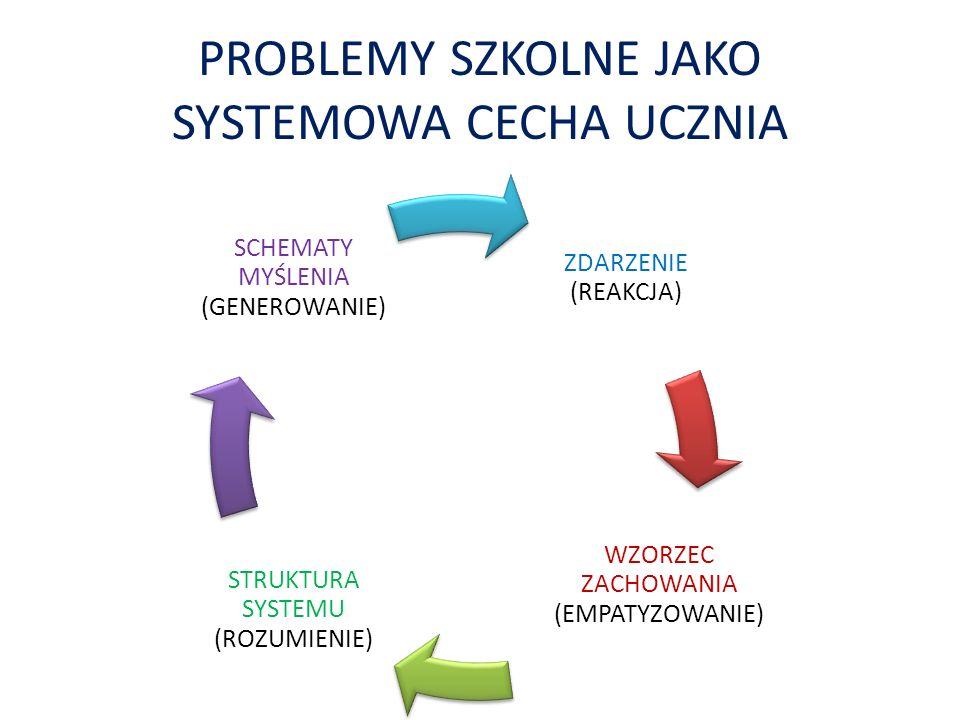 PROBLEMY SZKOLNE JAKO SYSTEMOWA CECHA UCZNIA