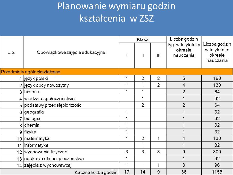 Planowanie wymiaru godzin kształcenia w ZSZ