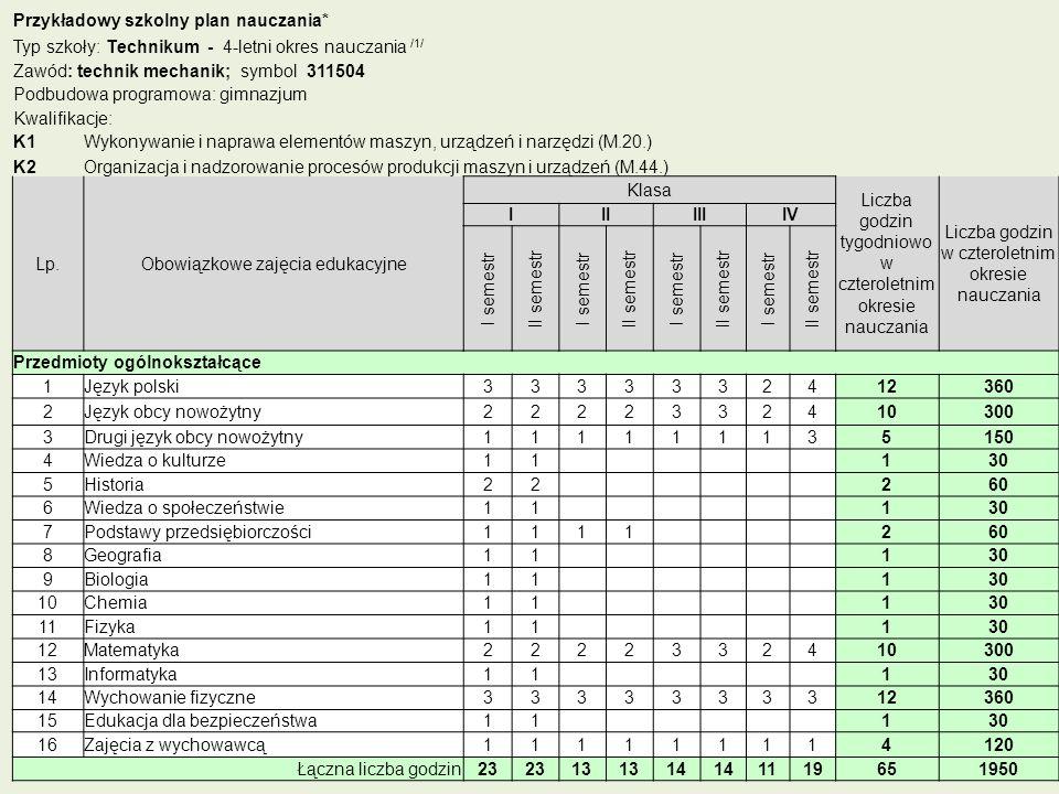 Przykładowy szkolny plan nauczania*