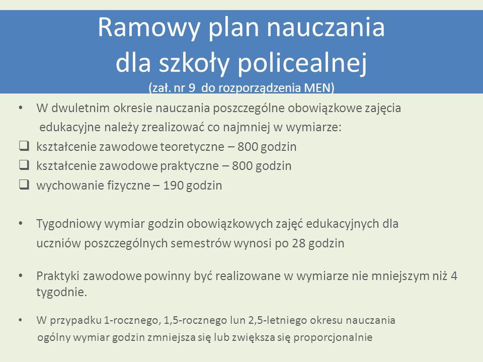 Ramowy plan nauczania dla szkoły policealnej (zał