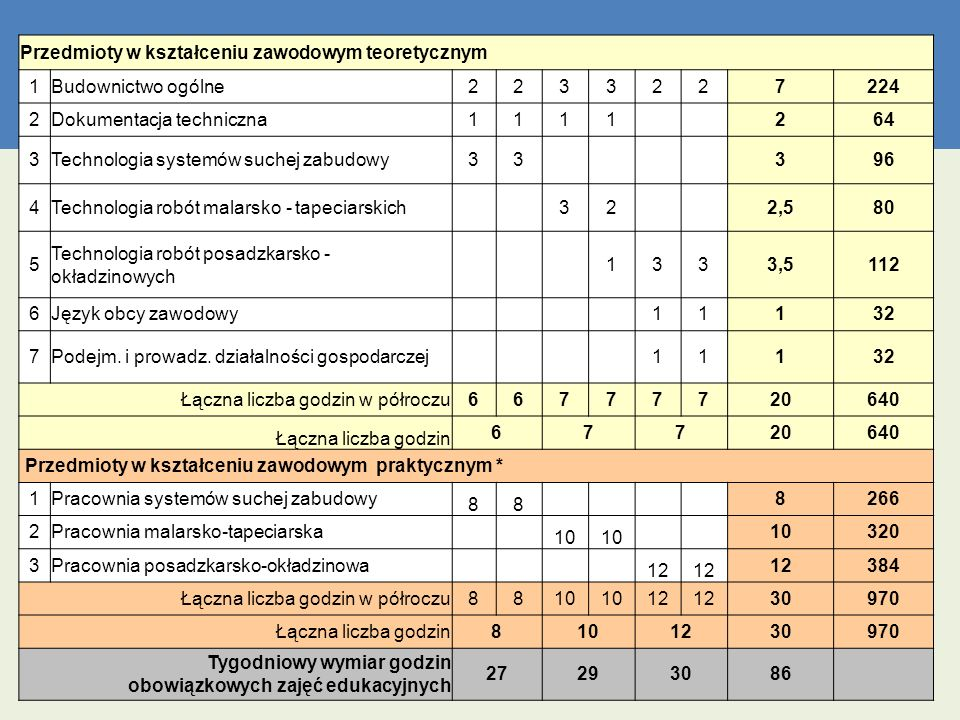 Przedmioty w kształceniu zawodowym teoretycznym