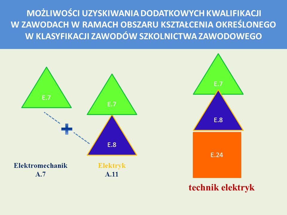 + technik elektryk E.7 E.7 E.7 E.8 E.8 E.24 Elektromechanik A.7
