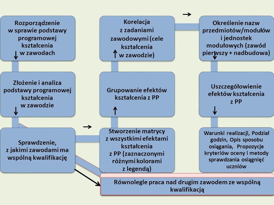 Rozporządzenie w sprawie podstawy programowej kształcenia w zawodach
