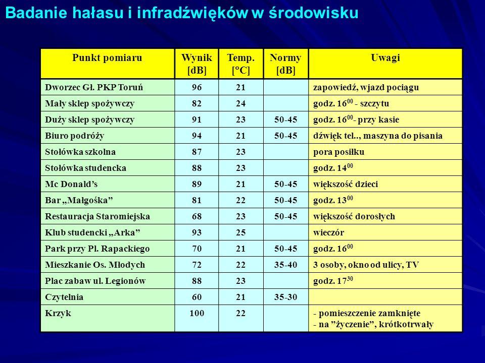 Badanie hałasu i infradźwięków w środowisku