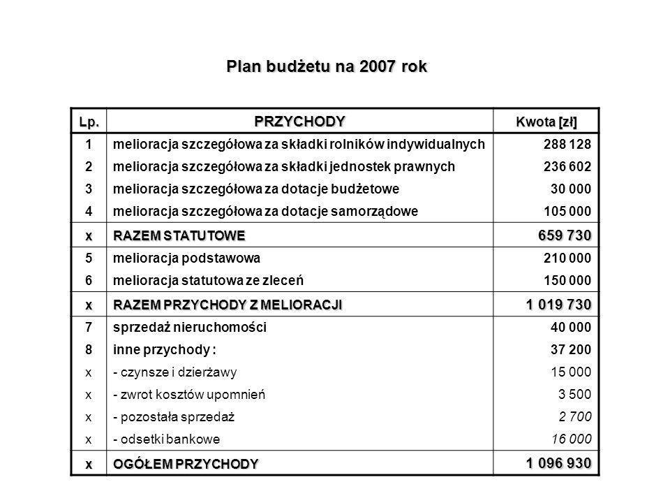 Plan budżetu na 2007 rok PRZYCHODY