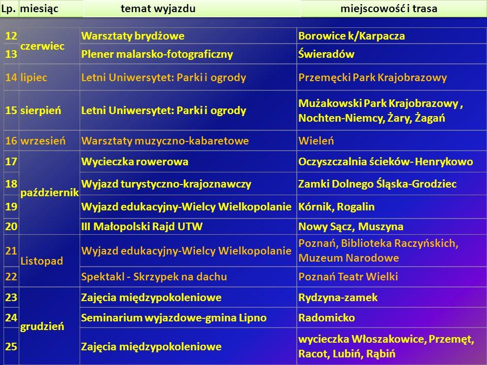 Lp. miesiąc. temat wyjazdu. miejscowość i trasa. 12. czerwiec. Warsztaty brydżowe. Borowice k/Karpacza.