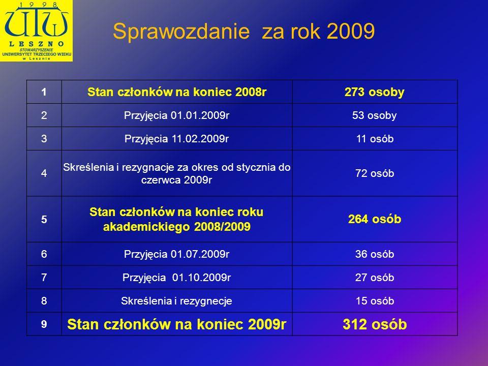 Sprawozdanie za rok 2009 Stan członków na koniec 2009r 312 osób