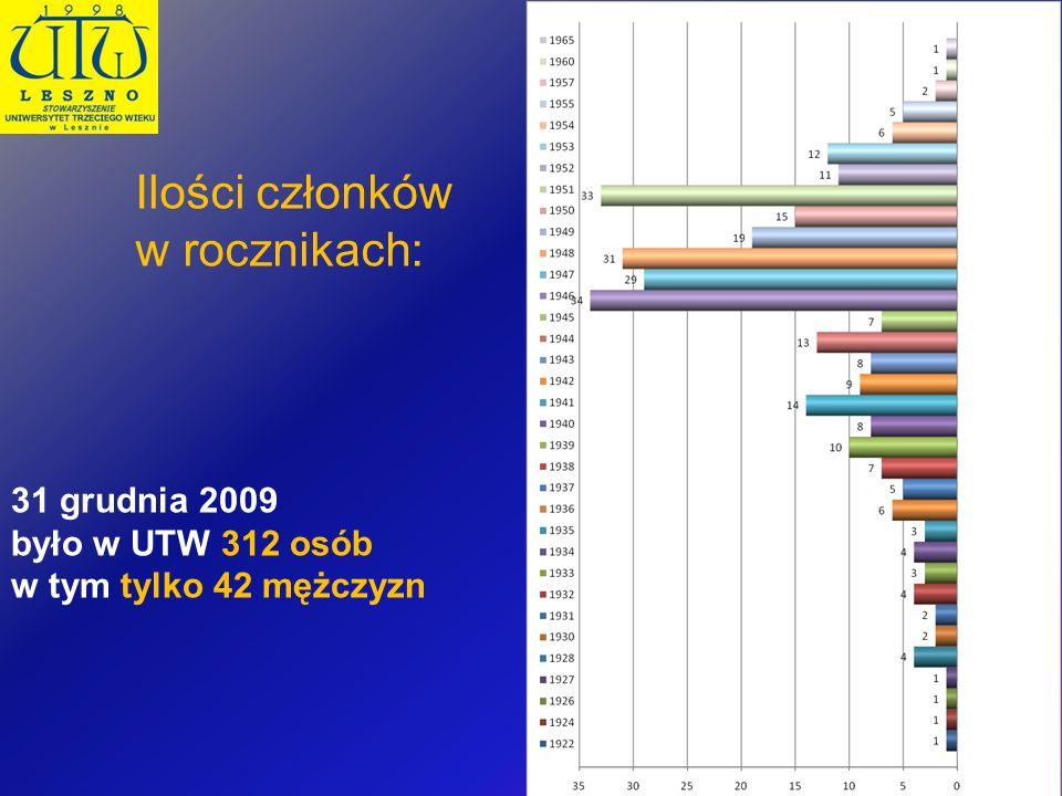 Ilości członków w rocznikach: 31 grudnia 2009 było w UTW 312 osób