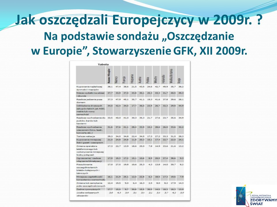 Jak oszczędzali Europejczycy w 2009r