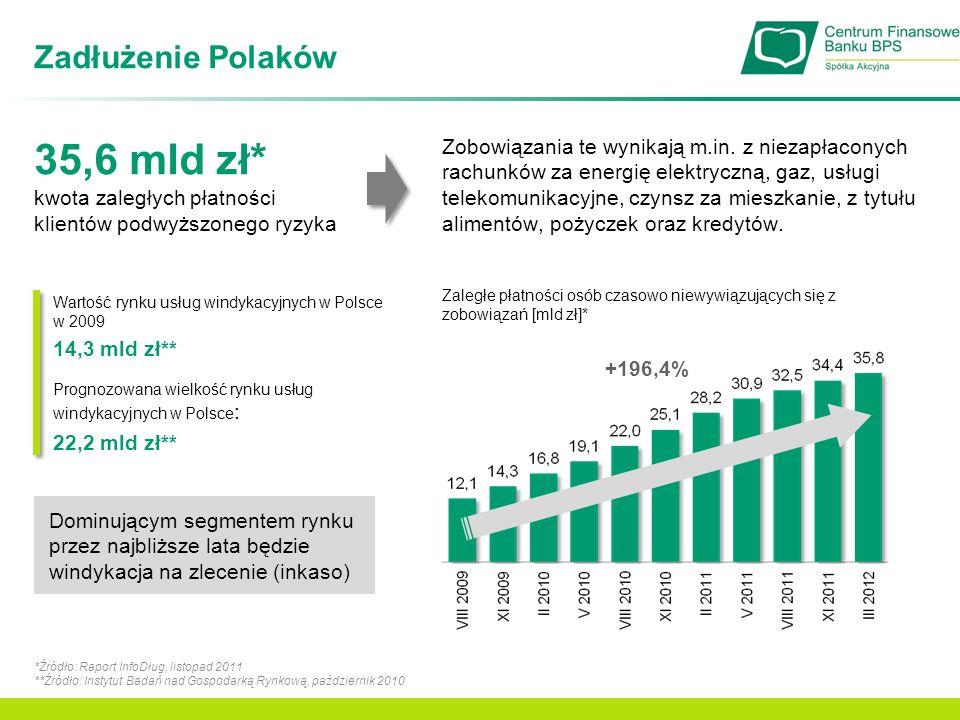 35,6 mld zł* Zadłużenie Polaków