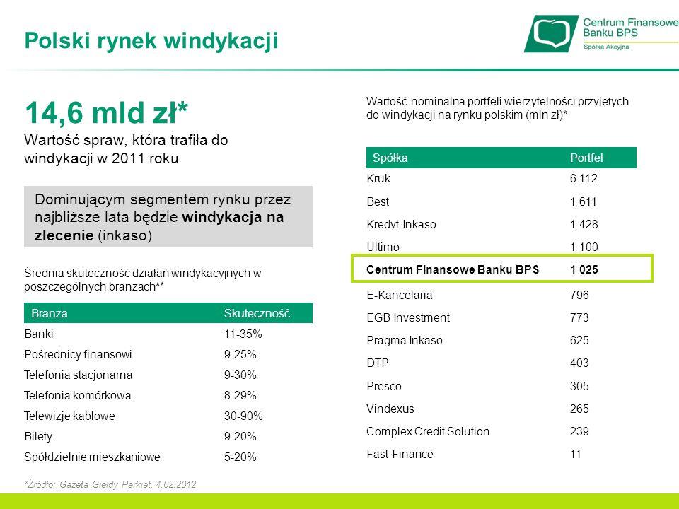 Polski rynek windykacji