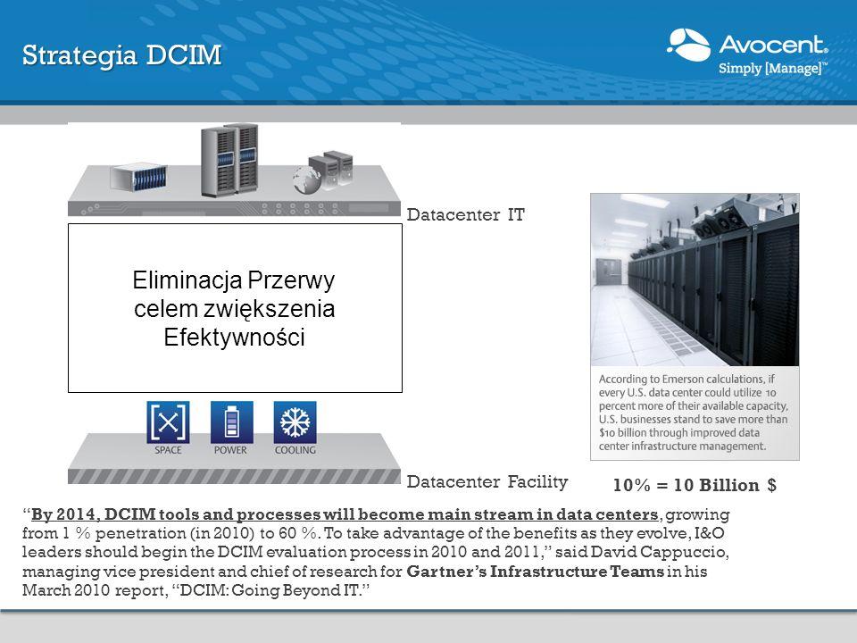 Strategia DCIM Eliminacja Przerwy celem zwiększenia Efektywności