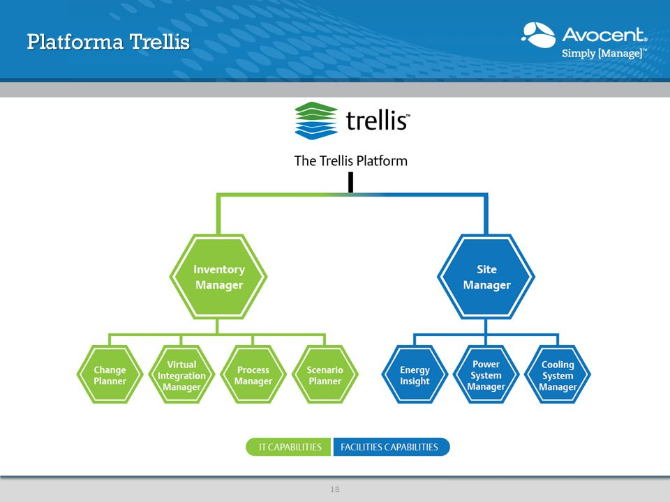 Platforma Trellis