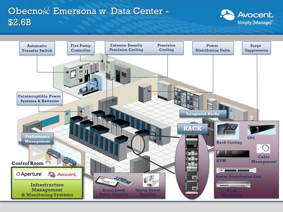 Obecność Emersona w Data Center - $2.6B