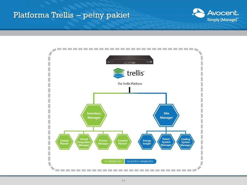 Platforma Trellis – pełny pakiet