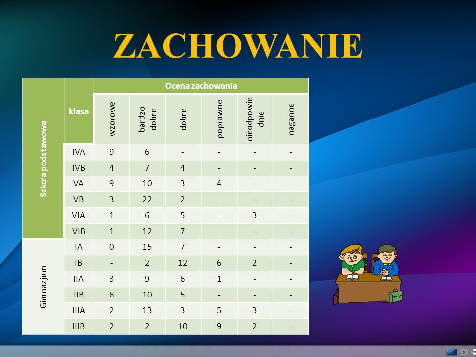ZACHOWANIE Szkoła podstawowa klasa Ocena zachowania wzorowe