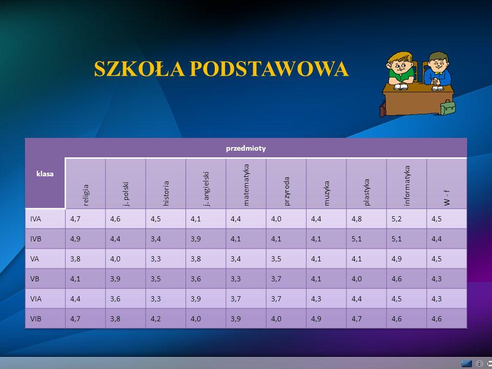 SZKOŁA PODSTAWOWA klasa przedmioty religia j. polski historia