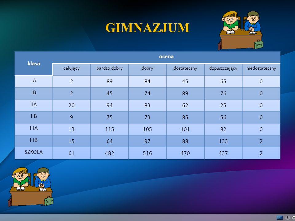 GIMNAZJUM klasa ocena IA 2 89 84 45 65 IB 74 76 IIA 20 94 83 62 25 IIB