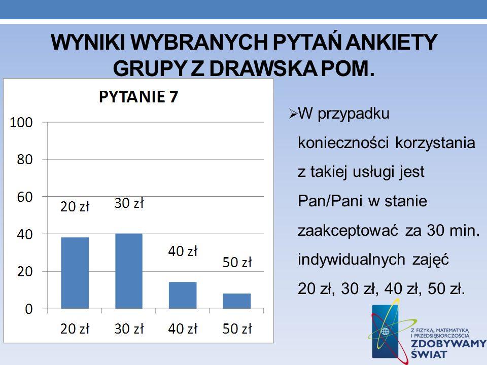 Wyniki wybranych pytań ankiety GRUPY Z DRAWSKA POM.