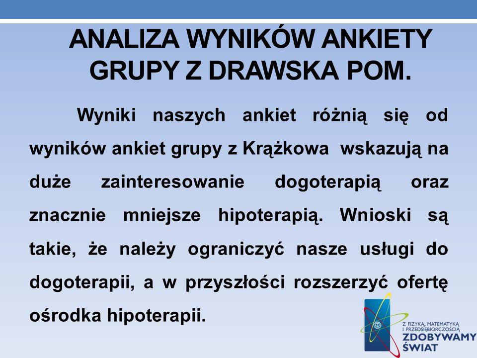 Analiza wyników ankiety GRUPY Z DRAWSKA POM.