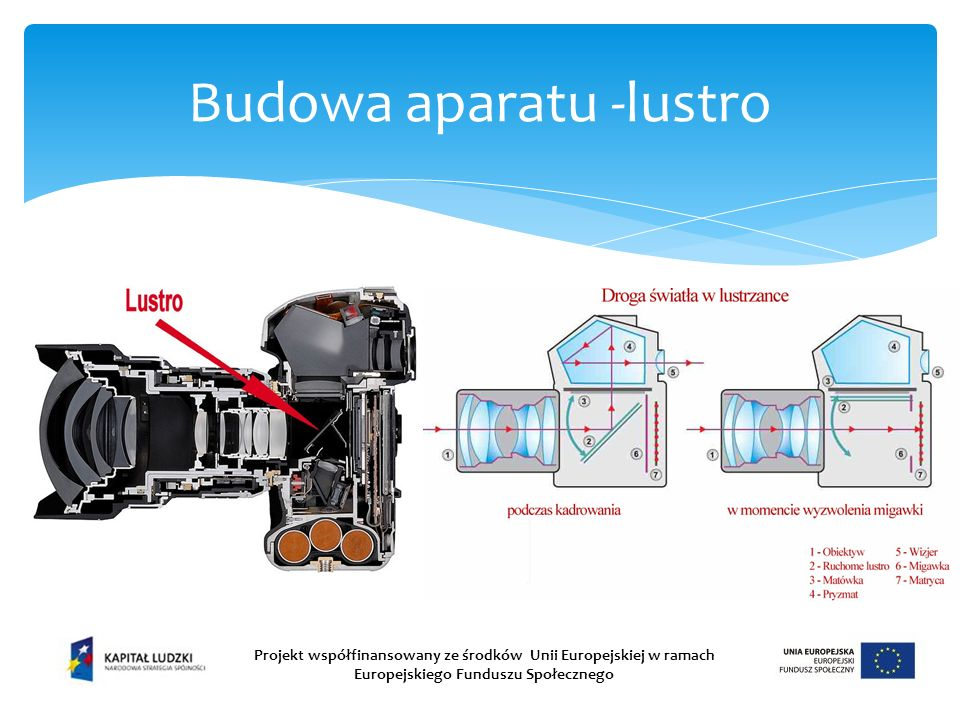 Budowa aparatu -lustro