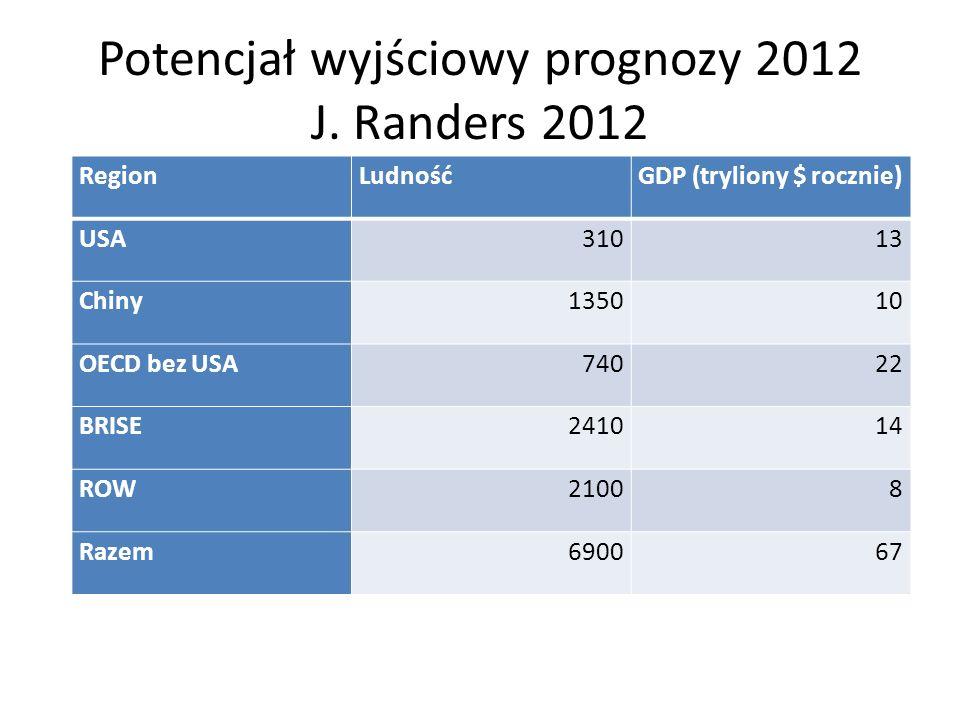 Potencjał wyjściowy prognozy 2012 J. Randers 2012