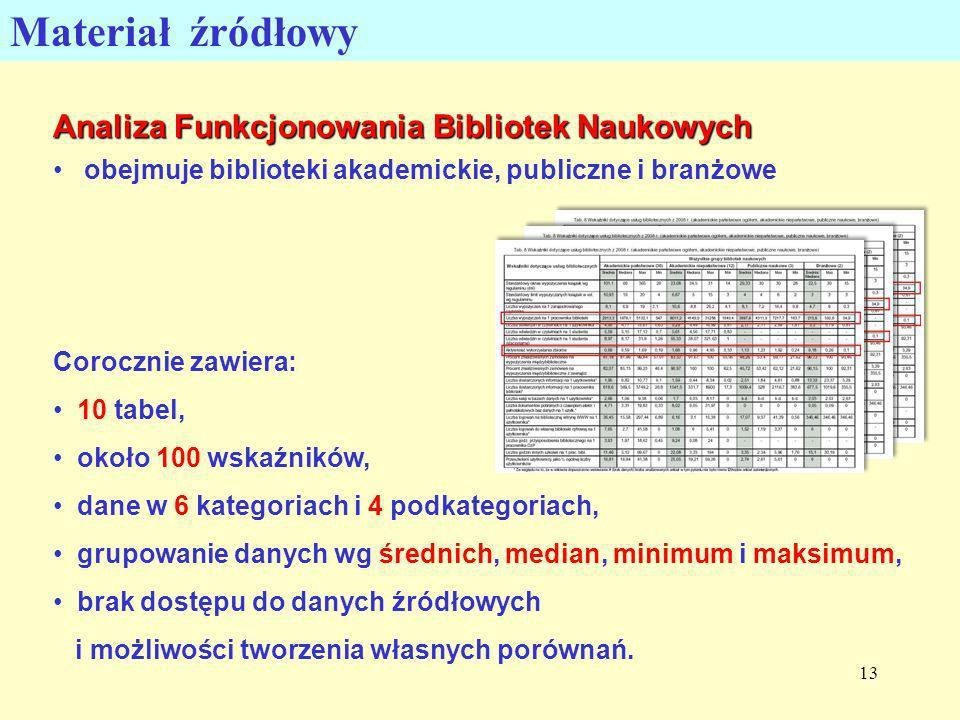 Materiał źródłowy Analiza Funkcjonowania Bibliotek Naukowych