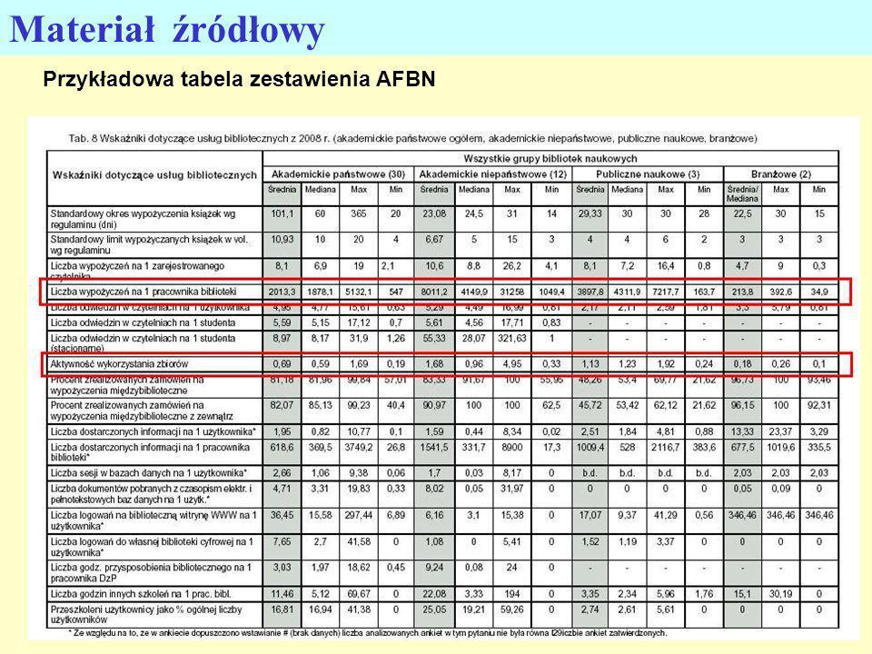 Materiał źródłowy Przykładowa tabela zestawienia AFBN 14
