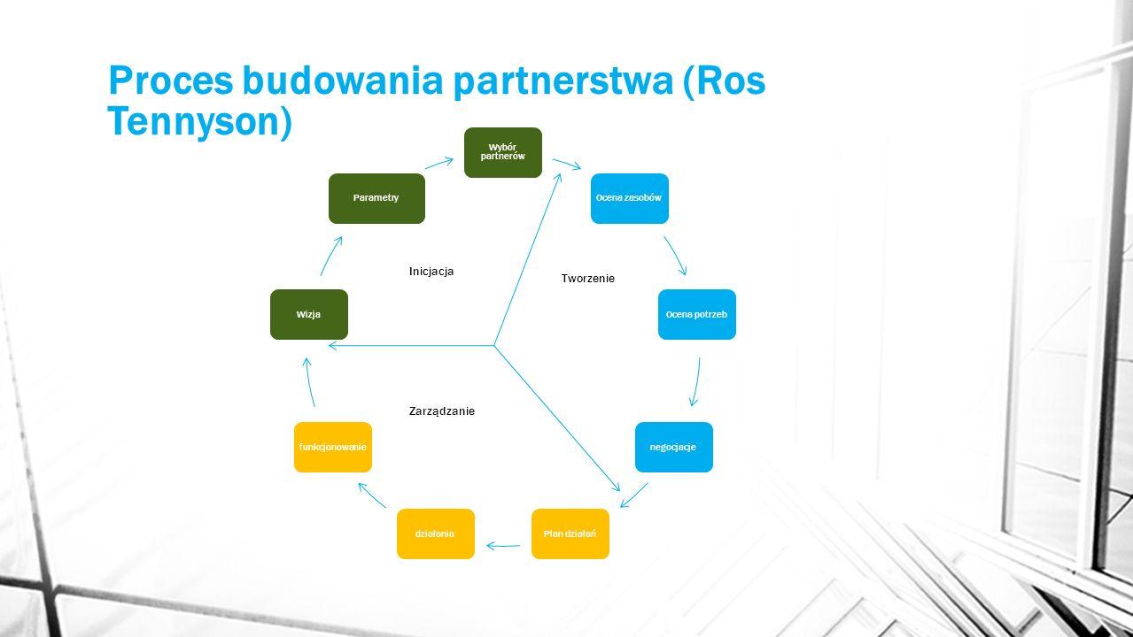 Proces budowania partnerstwa (Ros Tennyson)