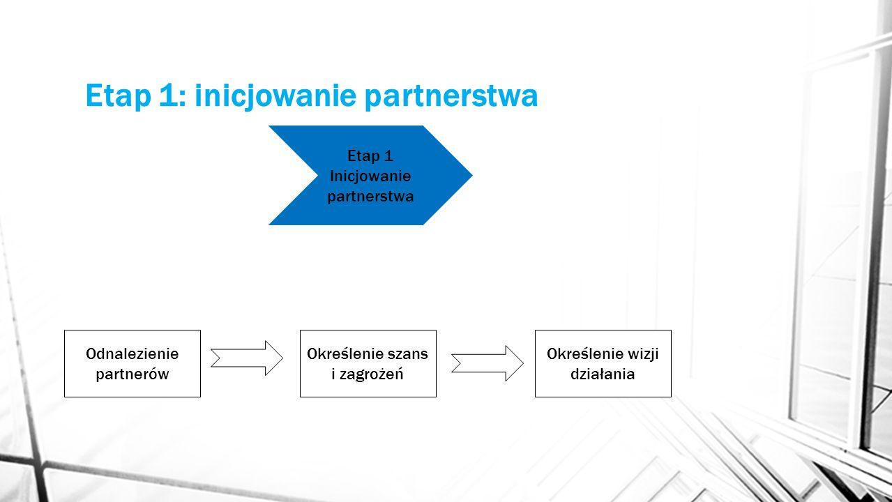 Etap 1: inicjowanie partnerstwa