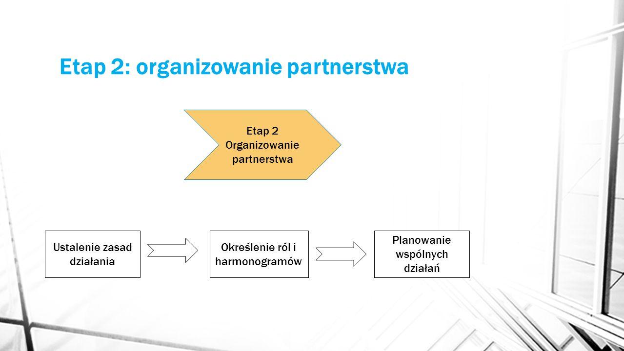 Etap 2: organizowanie partnerstwa