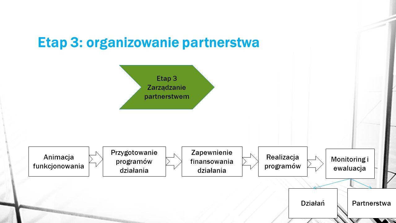 Etap 3: organizowanie partnerstwa