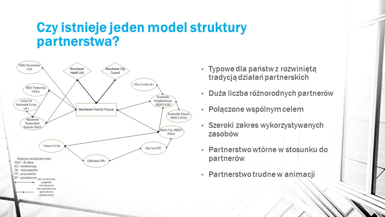 Czy istnieje jeden model struktury partnerstwa