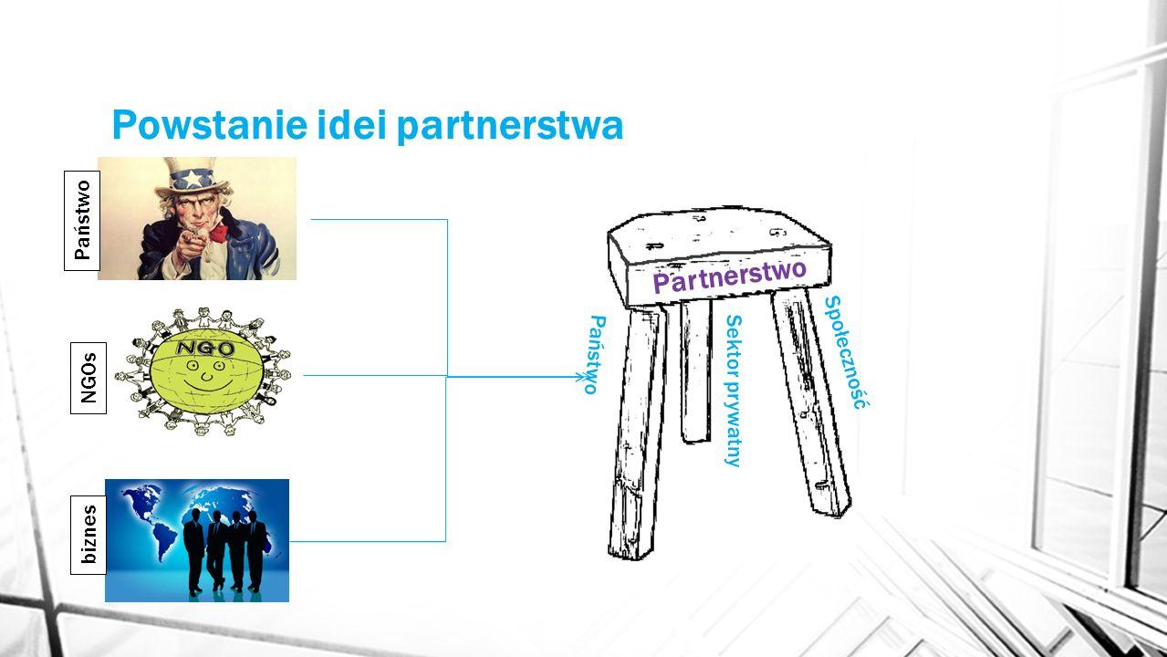 Powstanie idei partnerstwa