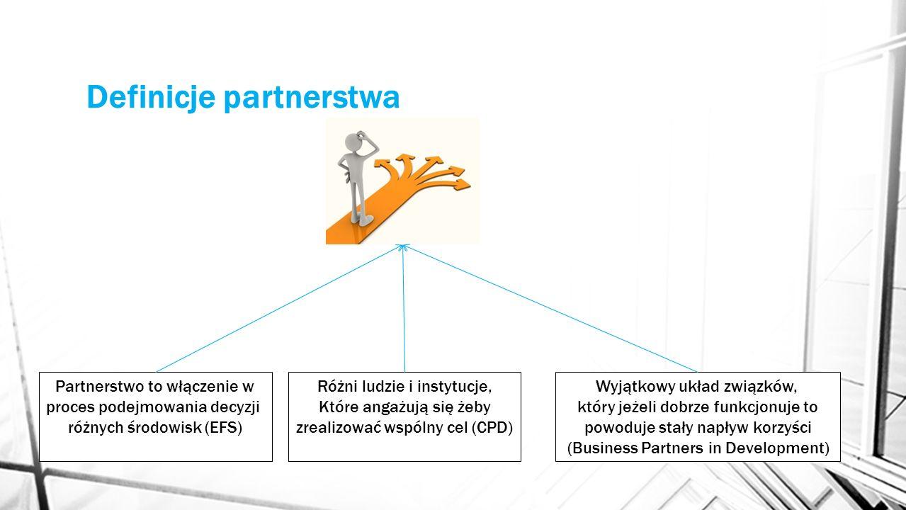 Definicje partnerstwa