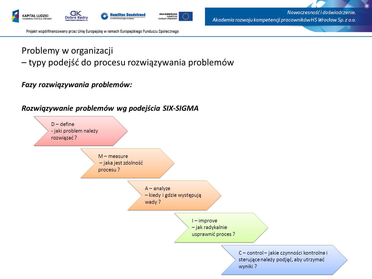 Problemy w organizacji – typy podejść do procesu rozwiązywania problemów