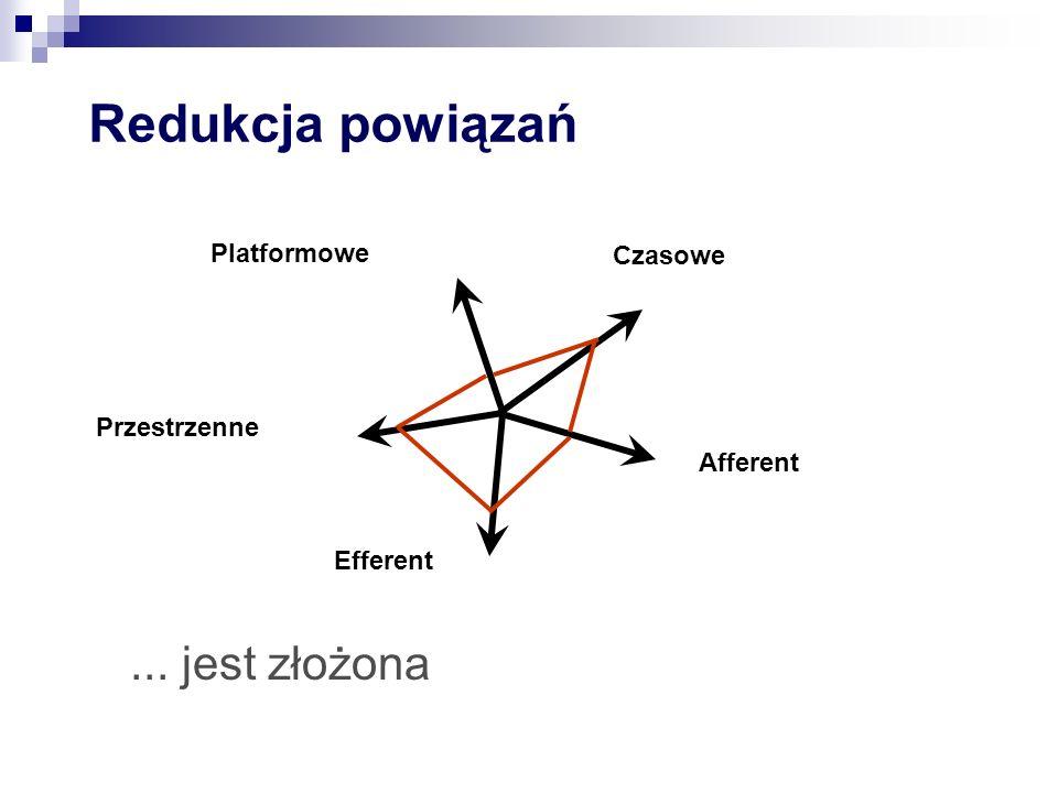 Redukcja powiązań ... jest złożona Platformowe Czasowe Przestrzenne