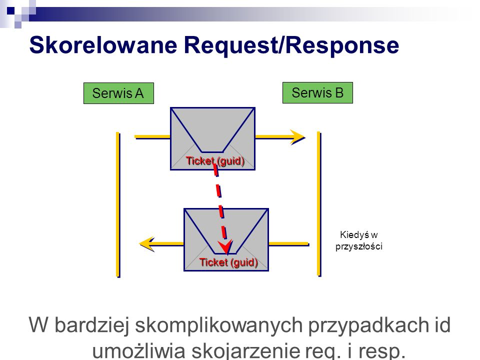 Skorelowane Request/Response