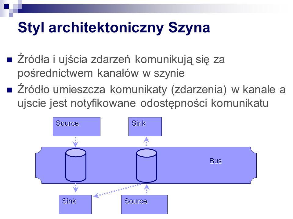Styl architektoniczny Szyna
