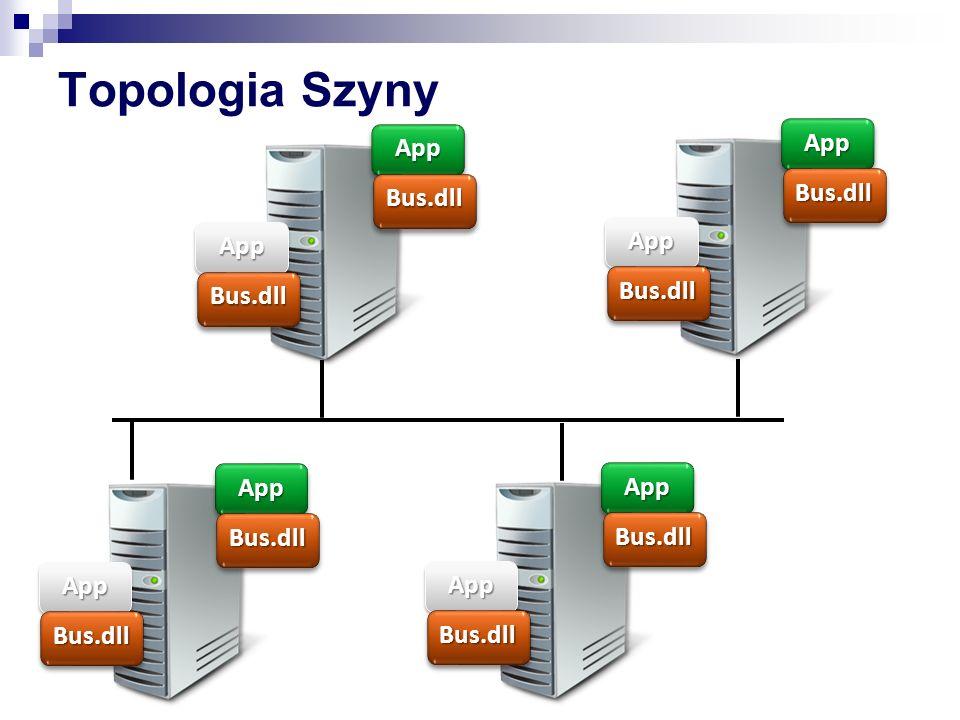 Topologia Szyny App App Bus.dll Bus.dll App App Bus.dll Bus.dll