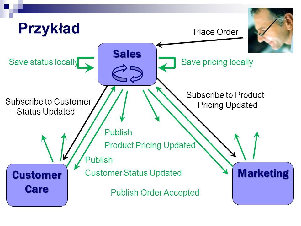 Przykład Sales Marketing Customer Care Place Order Save status locally