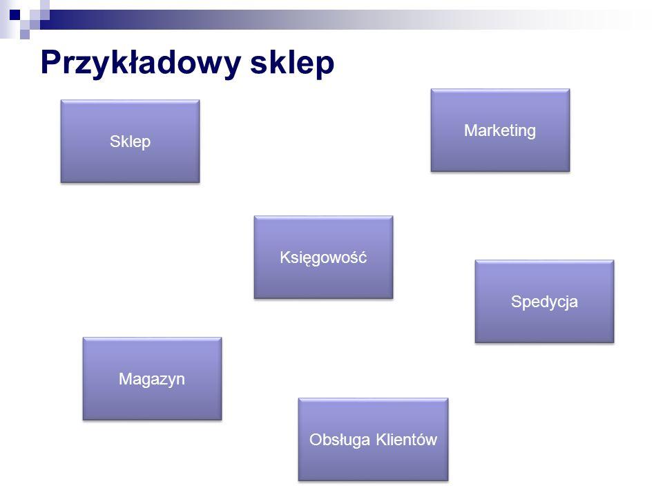 Przykładowy sklep Marketing Sklep Księgowość Spedycja Magazyn
