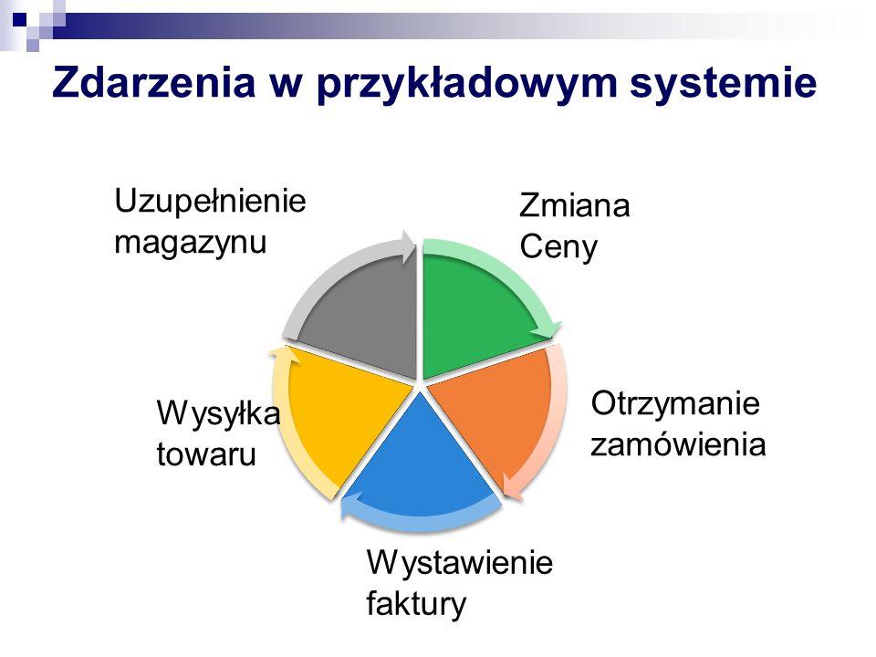 Zdarzenia w przykładowym systemie