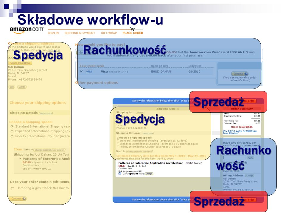 Składowe workflow-u Rachunkowość Spedycja Sprzedaż Spedycja