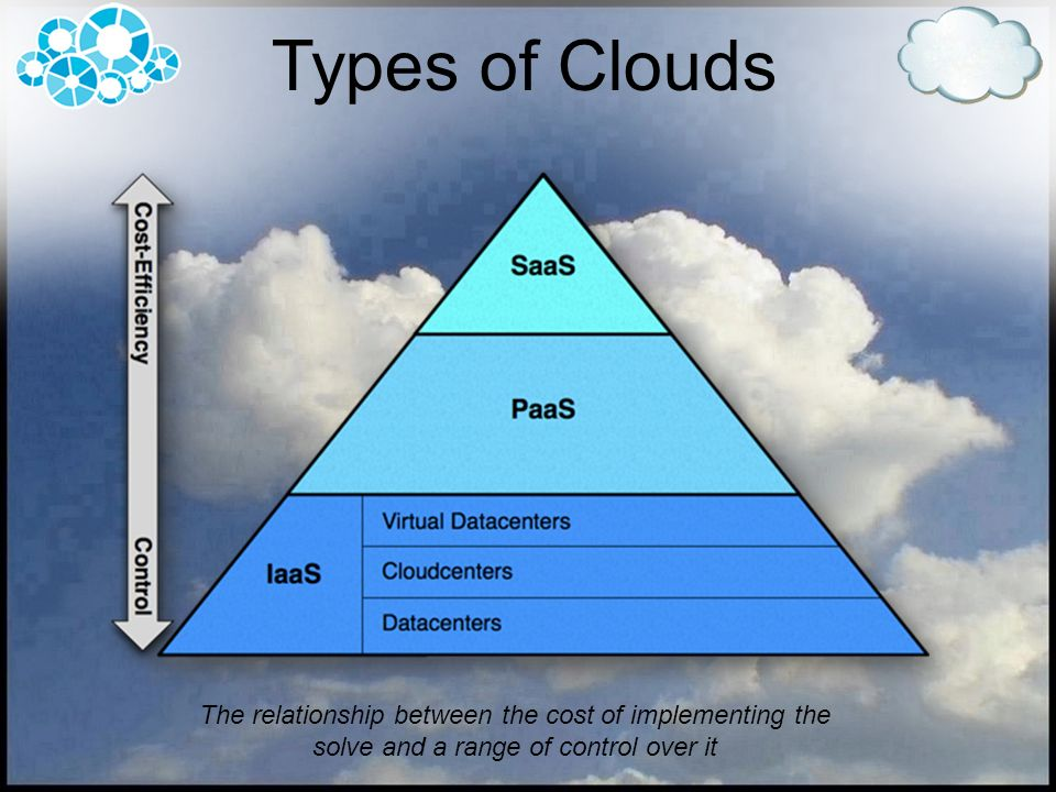 Types of Clouds The relationship between the cost of implementing the solve and a range of control over it.