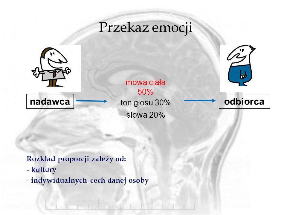 Przekaz emocji nadawca odbiorca mowa ciała 50% ton głosu 30% słowa 20%