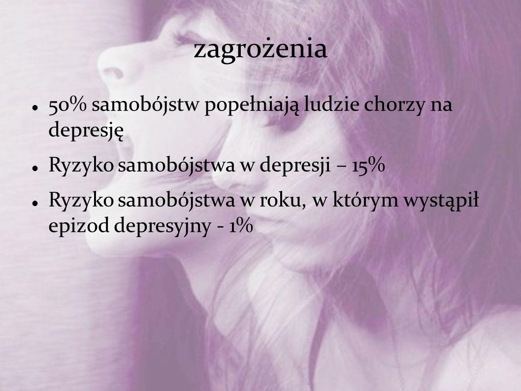 zagrożenia 50% samobójstw popełniają ludzie chorzy na depresję