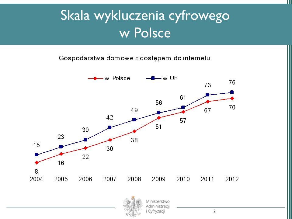 Skala wykluczenia cyfrowego w Polsce