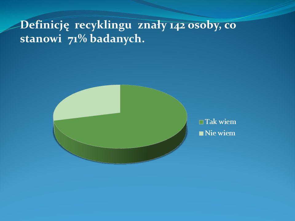 Definicję recyklingu znały 142 osoby, co stanowi 71% badanych.