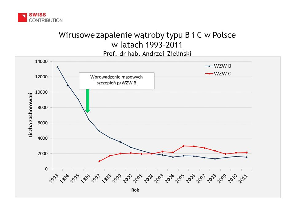 Wirusowe zapalenie wątroby typu B i C w Polsce w latach 1993-2011 Prof